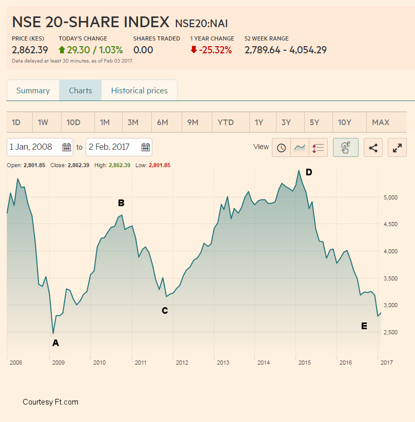 Investing during market downturns